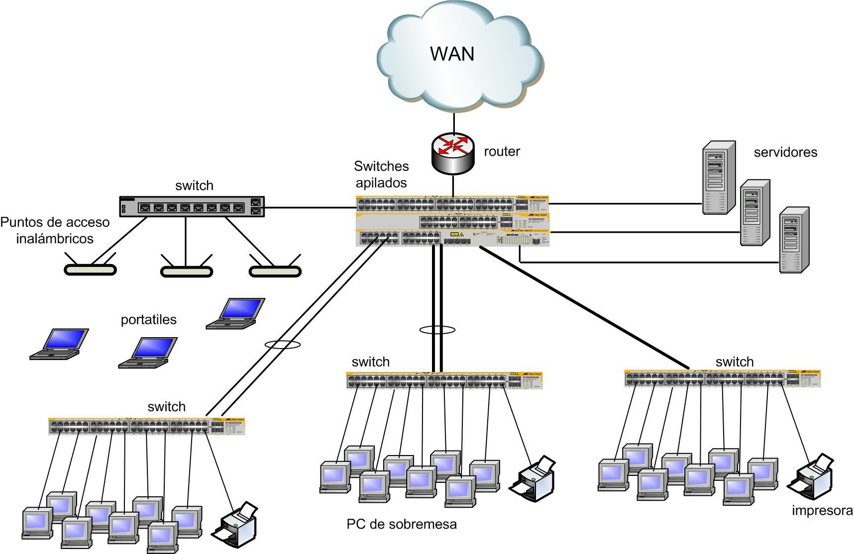 Tipos de redes de datos redes telem ticas for Red de una oficina