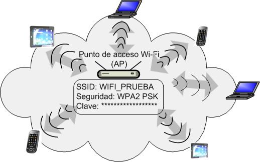 Figura03. Red Wi-Fi con AP