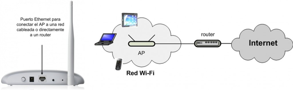Figura04. Red Wi-Fi conectada a un router