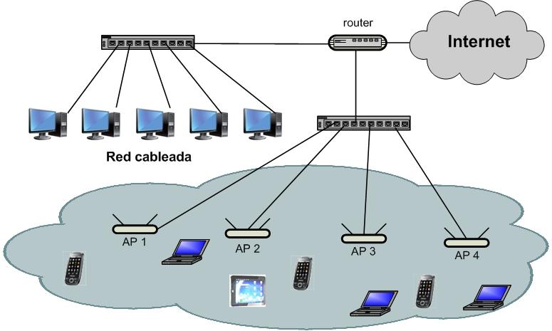 Figura09. Red Wi-Fi con varios APs