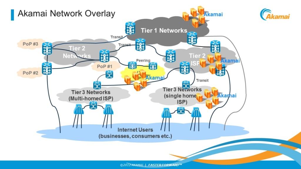Figura05. Akamai networks