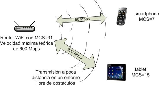 Figura 02. Transmision con diferentes modos wifi N