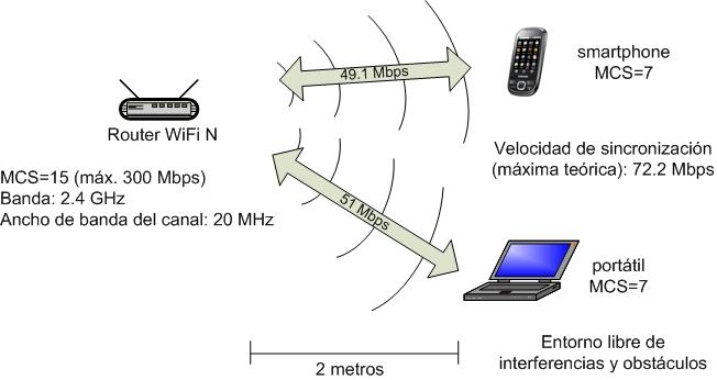 Figura 08. Resultados pruebas WiFi N residencial