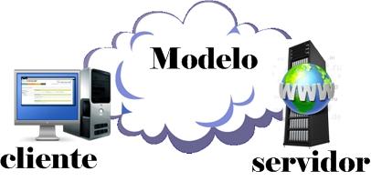 modelo cliente-servidor 00